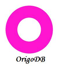 OrigoDB – The In-Memory Database Toolkit for Mono/.NET
