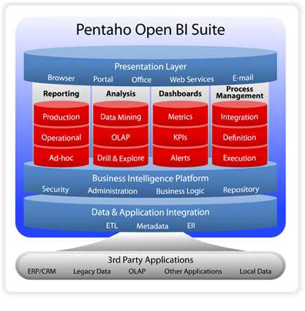 A Single Key to Unlock Business Analytics – Pentaho BI